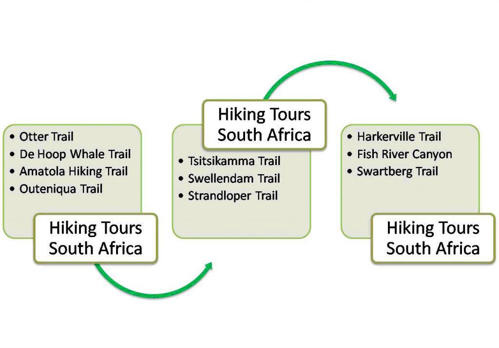 Hiking Tours South Africa