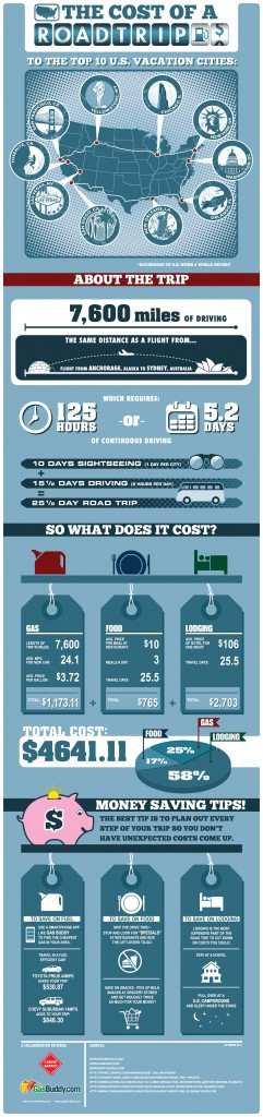 GasBuddy-IDriveSafely-Road-Trip-Infographic-2012